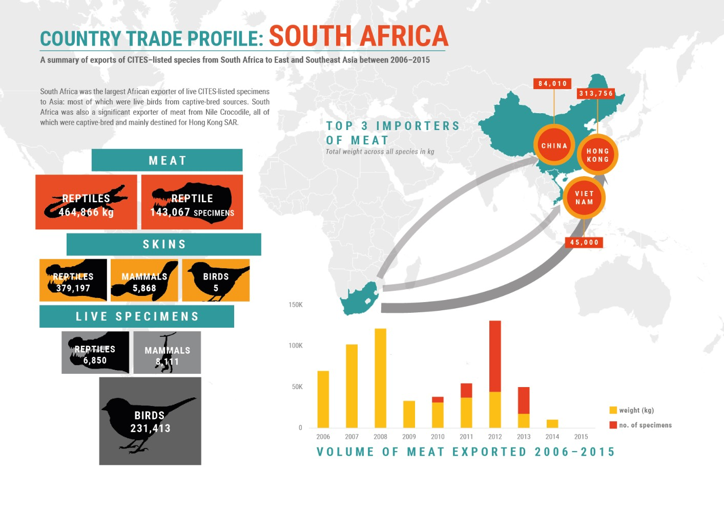 A summary of trade in CITES-listed species between South Africa and Asia between 2006–2015 © TRAFFIC